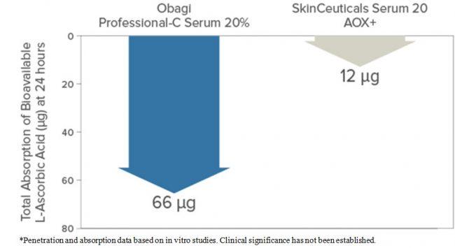 obagi-v-skinceuticals